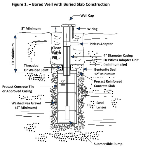 Figure 1 - Bored Well with Buried Slab Construction