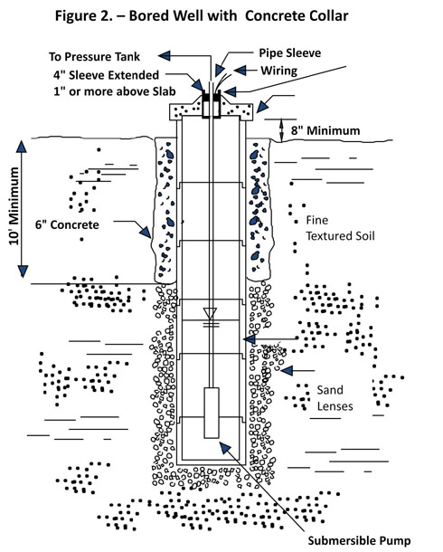 Figure 2 - Bored Well with Concrete Collar