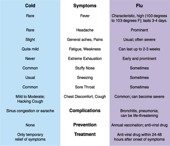 cold symptoms vs. flu symptoms