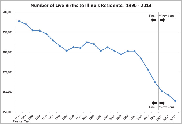 Graph - Number of Live Births to Illinois Residents:  1990 - 2013