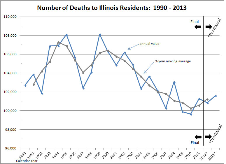 Graph - Number of Deaths to Illinois Residents:  1990 - 2013